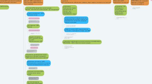 Mind Map: Исполнительный директор (Аюна) ЦКП:развивающаяся компания, производящая качественную продукцию и приносящая прибыль. Отлаженная система, порядок и эффективная работа всех отделов компании
