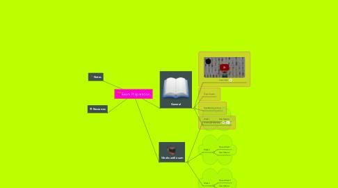 Mind Map: Exam Preparation