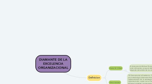 Mind Map: LA EMPRESA Y LA ESTRATEGIA DE MARKETING