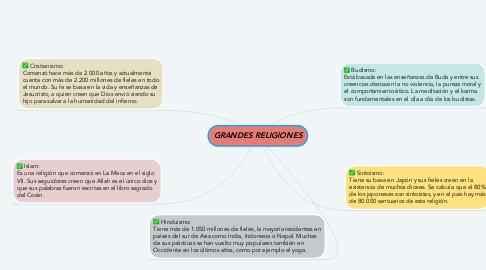 Mind Map: GRANDES RELIGIONES