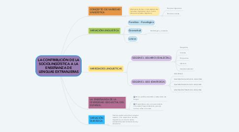 Mind Map: LA CONTRIBUCIÓN DE LA SOCIOLINGÜÍSTICA A LA ENSEÑANZA DE LENGUAS EXTRANJERAS