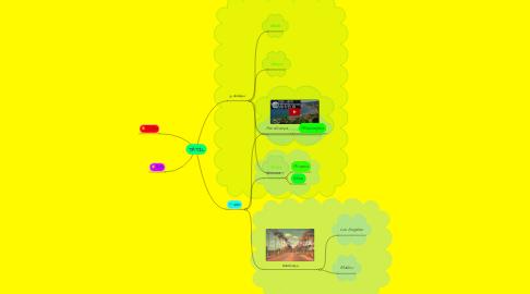 Mind Map: TATİL