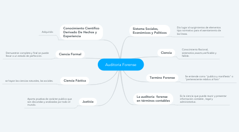 Mind Map: Auditoria Forense