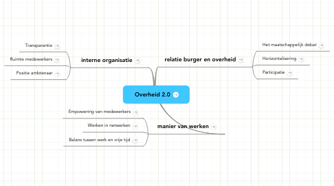 Mind Map: Overheid 2.0