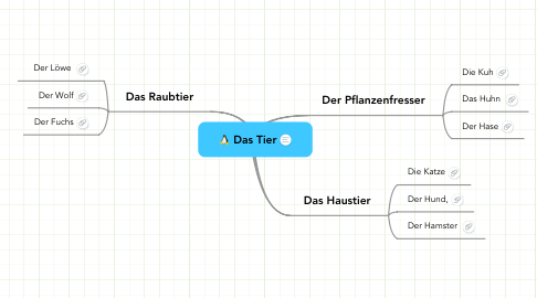 Mind Map: Das Tier