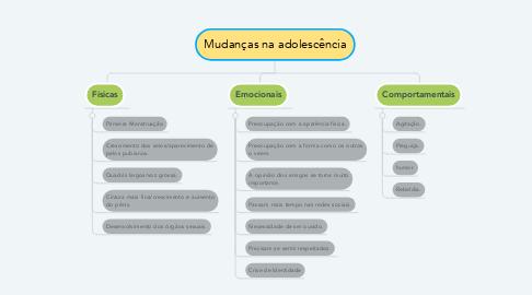 Mind Map: Mudanças na adolescência