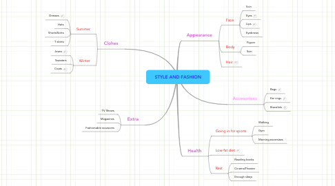 Mind Map: STYLE AND FASHION