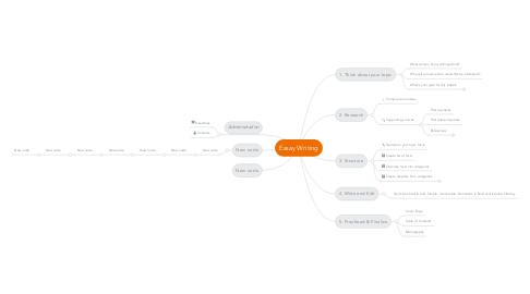 Mind Map: Essay Writing