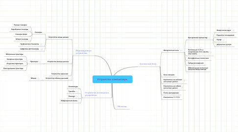 Mind Map: Устройство компьютера.