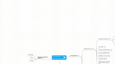 Mind Map: Структура ЭВМ