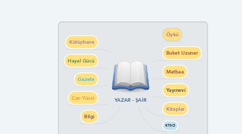 Mind Map: YAZAR - ŞAİR