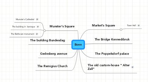 Mind Map: Bonn