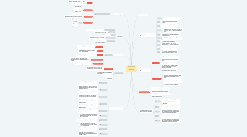 Mind Map: ENCUESTA NACIONAL SOBRE RELACIONES FAMILIARES Y VIOLENCIA DE GÉNERO CONTRA LAS MUJUERES
