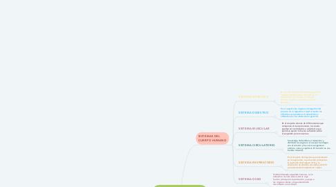 Mind Map: EL CUERPO HUMANO Y SUS FUNCIONES VITALES