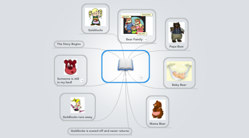 Mind Map: The Three Bears