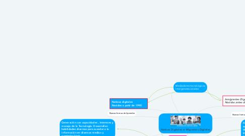 Mind Map: Nativos Digitales vr Migrantes Digitales