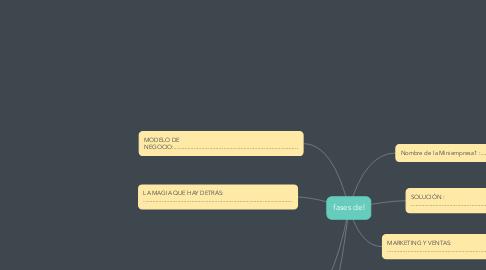 Mind Map: PRESENTACIÓN PARA BUSCAR CAPTAR INVERSIONISTAS