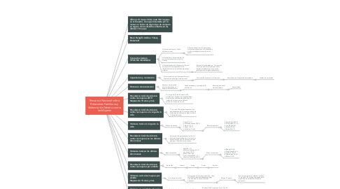Mind Map: Encuesta Nacional sobre Relaciones Familiares y Violencia de Género contra las Mujeres