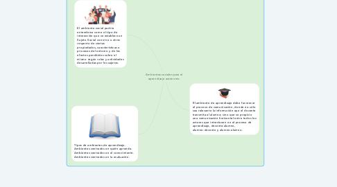 Mind Map: Ambientes sociales para el aprendizaje autónomo.