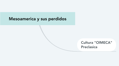 Mind Map: Mesoamerica y sus perdidos