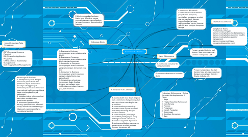 Mind Map: E-Commerce & E-Bussiness