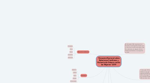"""Mind Map: """"Encuesta Nacional sobre Relaciones Familiares y Violencia de Género contra las Mujeres"""" 2019"""