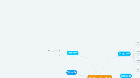 Mind Map: Takhrijul Hadist