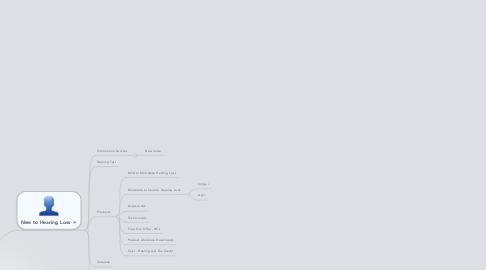 Mind Map: Oticon USA Website