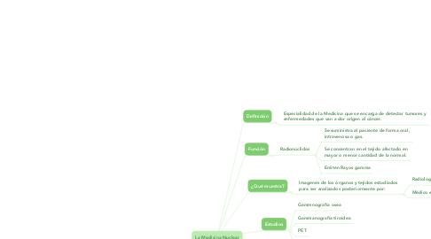 Mind Map: La Medicina Nuclear