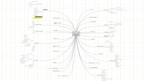 """Mind Map: """"The World of HTML5"""""""