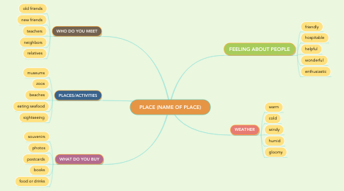 Mind Map: PLACE (NAME OF PLACE)