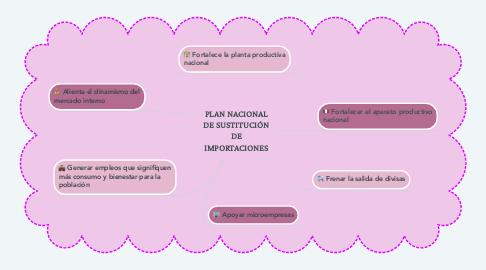Mind Map: PLAN NACIONAL DE SUSTITUCIÓN DE IMPORTACIONES