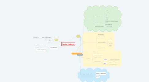 Mind Map: Poesía Medieval