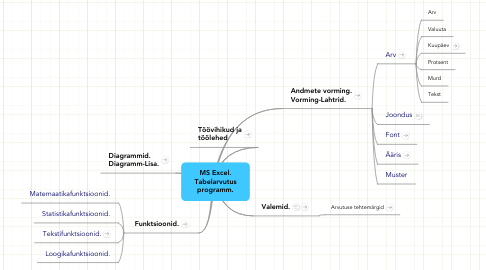 Mind Map: MS Excel.Tabelarvutusprogramm.