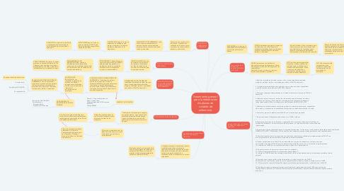 Mind Map: lineamiento general para la elaboración de planes de cuidado de enfermería.