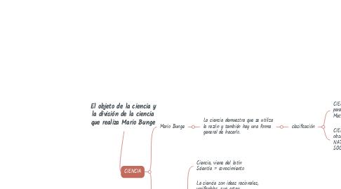 Mind Map: El objeto de la ciencia y la división de la ciencia que realiza Mario Bunge
