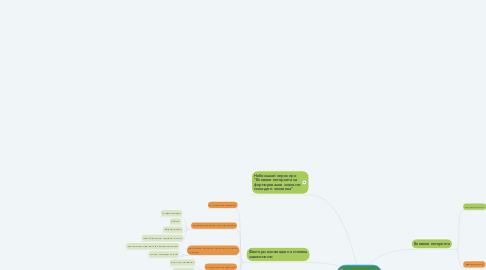 Mind Map: Зависимости от интернета