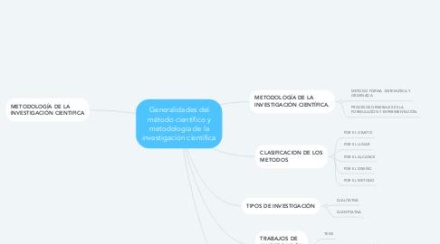 Mind Map: Generalidades del método científico y metodología de la investigación científica