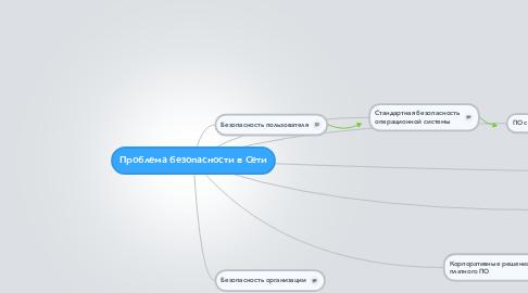 Mind Map: Проблема безопасности в Сети