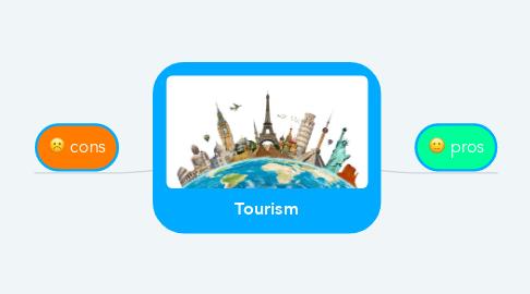 Mind Map: Tourism
