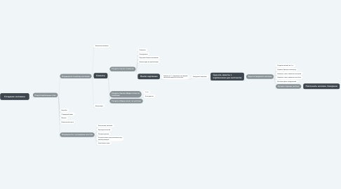 Mind Map: Создание магазина