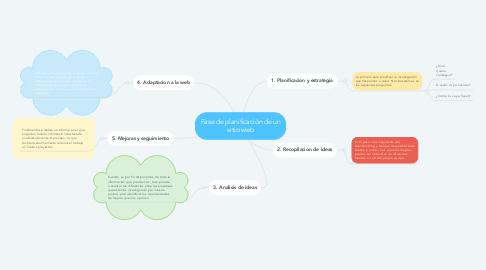 Mind Map: Fase de planificación de un sitio web
