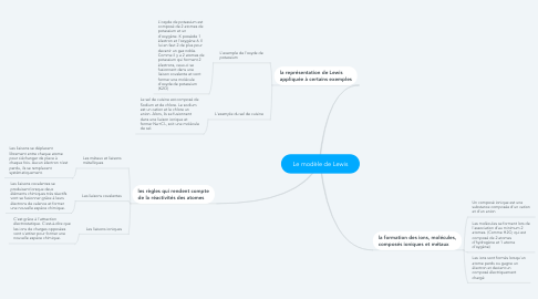 Mind Map: Le modèle de Lewis