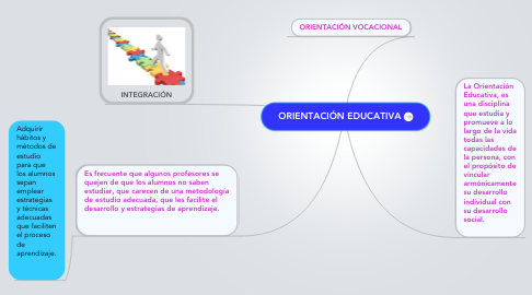 Mind Map: ORIENTACIÓN EDUCATIVA