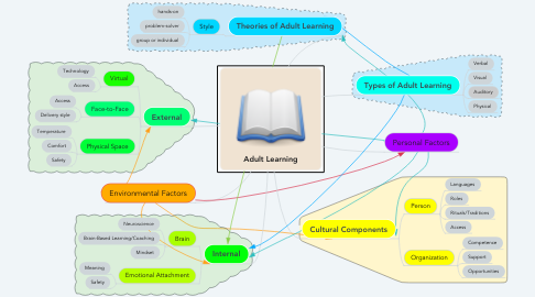 Mind Map: Adult Learning