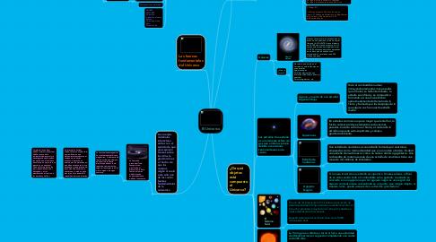Mind Map: El Universo