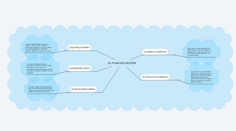 Mind Map: EL PLAN DE ACCIÓN