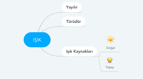 Mind Map: IŞIK