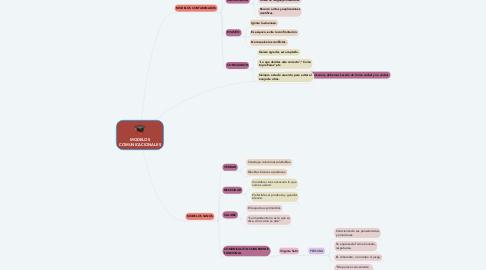 Mind Map: MODELOS COMUNICACIONALES