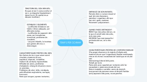 Mind Map: TEMPS PER DORMIR